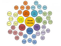 Digital Activities For Visual Literacy Visual Literacy, Digital Literacy, Media Literacy, Higher Education, Art Education, Wordless Picture Books, Information Literacy, Graphic Organizers, Teaching Kids
