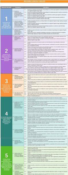 Perfil, Parámetros e indicadores Segunda Lengua Ingles