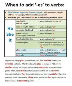 "When add ""-es"" to verbs Teaching English Grammar, English Grammar Worksheets, English Verbs, English Fun, English Language Learners, English Study, English Lessons, English Vocabulary, Learning English"