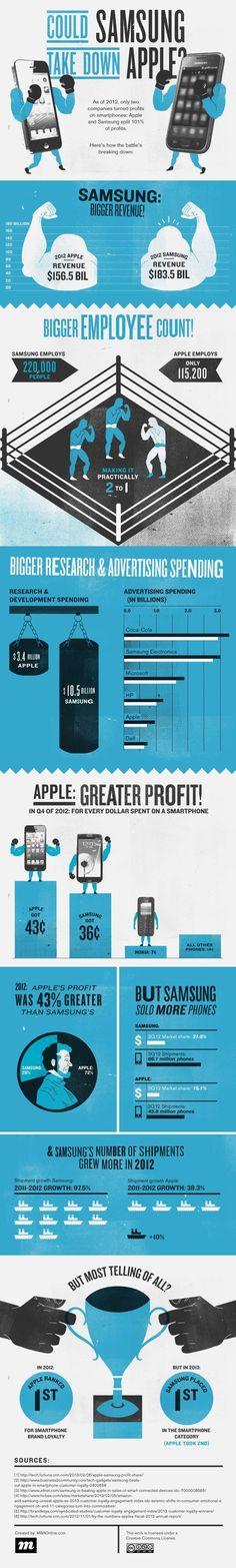 [Infographic] เปรียบเทียบกันช็อตต่อช็อต ซัมซุงจะคว่ำแอปเปิลได้หรือไม่ ?