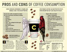 Pros and Cons of Coffee Consumption [Infographic]: die Vorteile überwiegen :-)