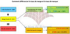 Comment différencier le taux de marge et le taux de marque