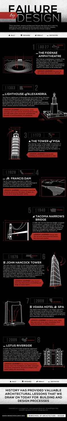1: Failure by Design | Infographic: 8 Of HIstory's Biggest Design Failures | Co.Design: business + innovation + design