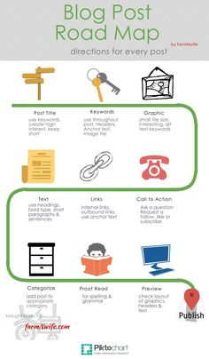 Blog Post Road map #infographic
