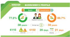 Robocash is a peer-to-peer lending platform based in Croatia that offers short-term consumer loans with a interest rate and a buyback guarantee. Peer To Peer Lending, Corporate Bonds, Investors, Croatia, The Borrowers, Crowd, Period, Platform, Thoughts