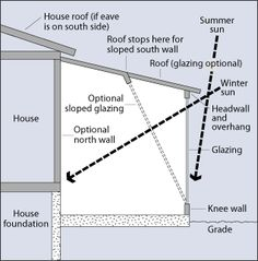 Passive Solar Design - Roof Overhangs