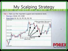 Best Forex Scalping Strategy - http://FxTradingGuide.us