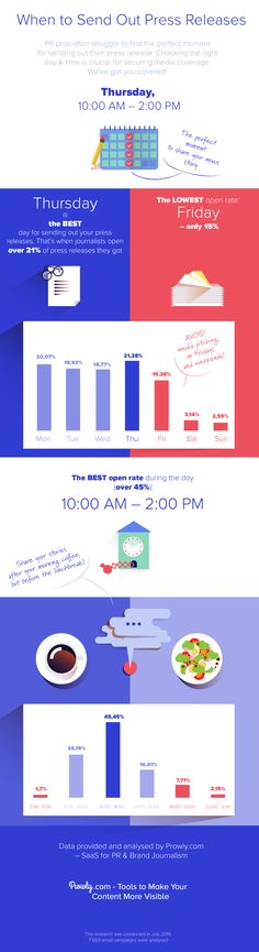 Press Releases - Public Relations Infographic