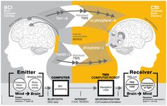 A team of researchers has successfully achieved brain-to-brain human communication using non-invasive technologies across a distance of 5,000 miles.