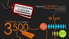 Fajna infografika przygotowana przez kodyrabatowe.pl, całość dostępna na: http://kodyrabatowe.pl/infografika.jpg