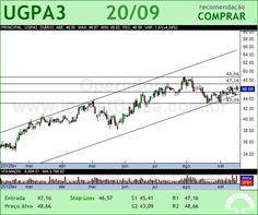 ULTRAPAR - UGPA3 - 20/09/2012 #UGPA3 #analises #bovespa