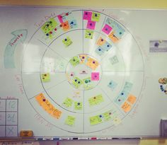 Scrum board is one of the most essential tools to ensure a smooth project and while most choose the traditional scrum boards for their teams, there Design Thinking, Scrum Board, Lego Calendar, 6 Sigma, Visual Management, User Story, Web Design, Kaizen, Design Research