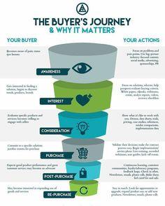 The Buyer's Journey & Why It Matters  #Marketing #SMM #SocialMedia #Sales #SocialMediaMarkeging  #DigitalMarketing #OnlineMarketing