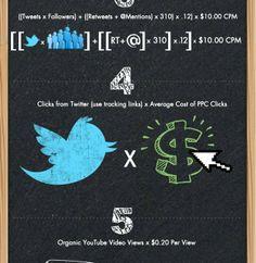 Infografica: come calcolare il ROI dei Social Media ? http://www.digital-coach.it/blog/