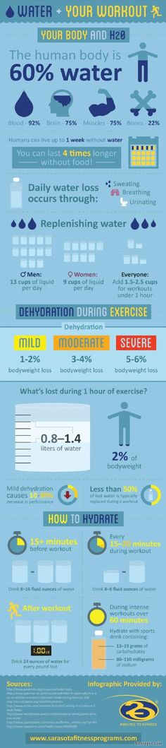 Water Plus Your Workout Infographic. Definitely will show my client (maybe even print out) so I can better show the importance of hydration! via bittopper.com