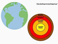 Πυθαγόρειο Νηπιαγωγείο: ΣΕΙΣΜΟΣ Earth Science Activities, Solar System, Geography, Planets, Teaching, Education, Blog, Homeschooling, Space