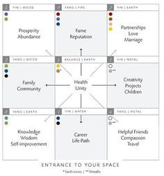 Transforming Space, Vision Board layout