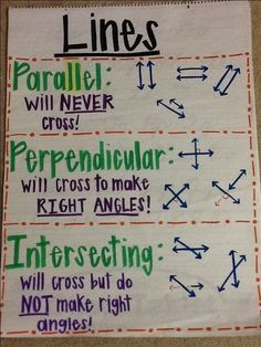 Types of lines anchor chart (math and geometry)