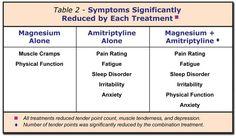 Magnesium Treats Fibromyalgia Pain by Kristin Thorson, Editor, Fibromyalgia Network Posted: January 31, 2012