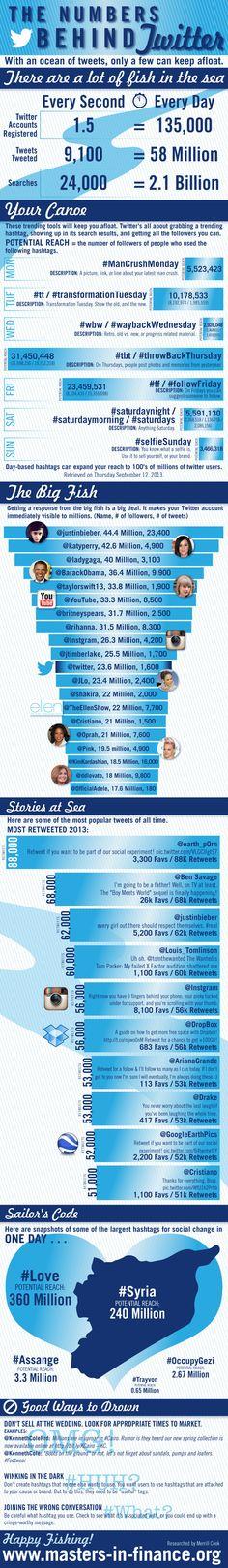 De getallen achter Twitter - #infographic #Twitter #socialmedia