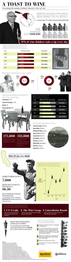 Infographic: A Toast To Wine
