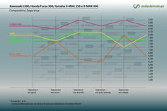 Comparativo J300, Forza 300, X-Max 250 e X-Max 400 em números