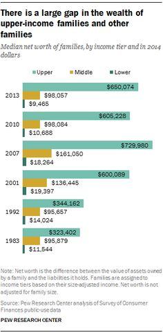 There is a large gap in the wealth of upper-income families and other families