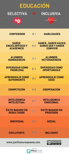 tabla comparativa entre educación selectiva e insclusiva