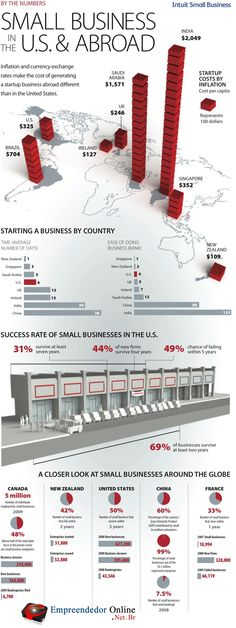 O infográfico de hoje mostra um panorama do empreendedorismo pelo mundo.