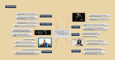Mind mapping, concept mapping, outlining and Gantt Charts Mind Mapping Software, Mind Mapping Tools, Mind Map App, Create Mind Map, Gantt Chart, Famous Quotes, Sentences, Outline, Improve Yourself