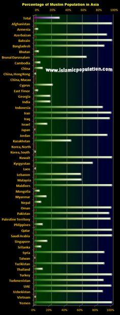 Muslim Population in Asia