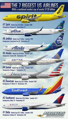 The 7 biggest US airlines