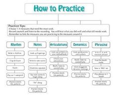 This is flowchart is designed to help Elementary and Junior High/Middle school Band students practice effectively.