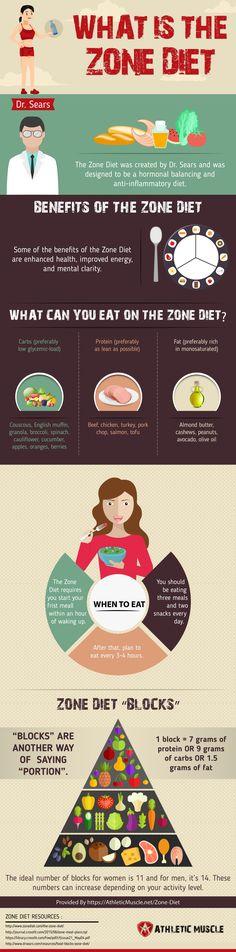 Zone Diet For CrossFit Explained [Infographic]