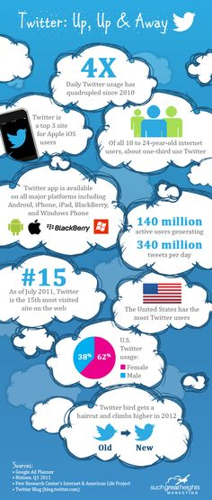 Twitter: up, up & away #infographic