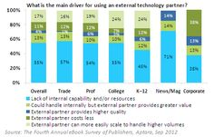 What is the main driver for using an external technology partner for e-book production Source: 4th Annual eBook Survey of Publishers, Aptara, Sep 2012