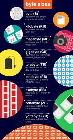 of Big Data Big Data and the Environment Byte 1 character or symbol kilobyte a very short story megabyte floppy disk gigabyte a mini disk terrabyte modern da. Computer Shortcut Keys, Computer Basics, Computer Coding, Computer Help, Computer Technology, Computer Programming, Computer Science, Computer Lab Classroom, Computer Hacking