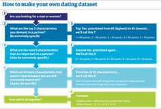online dating dataset