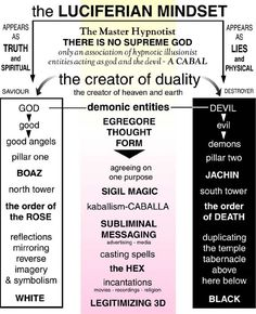 """Q Anon: """"Learn to Read the Map"""" A Cartography of the Globally Organized Corruption Networks: A Treasure Trove of Maps, Diagrams, Org Charts, and Family Trees – Through the Shadowbanned-Glass Satanic Rules, Satanic Art, Der Klang Des Herzens, Laveyan Satanism, Demonology, Book Of Shadows, Cartography, Learn To Read, Religion"""