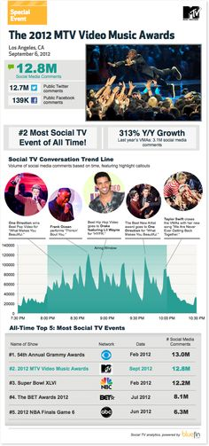2012 MTV VMA generates 2.8 Million #SocialTV comments. Ranks second behind the 2012 Grammys for most social single TV event.