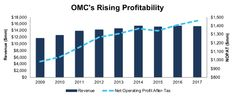 Omnicom Group Inc. (OMC) – Stock Analysis: 13 new stocks make our Safest Dividend Yield Model… #Business #OMC #OmnicomGroup #investing