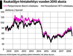 Energiatulojen varassa elävä Venäjä muuttuu vaikeammin ennakoitavaksi öljyn hinnan heikentymisen myötä. Petra, Chart