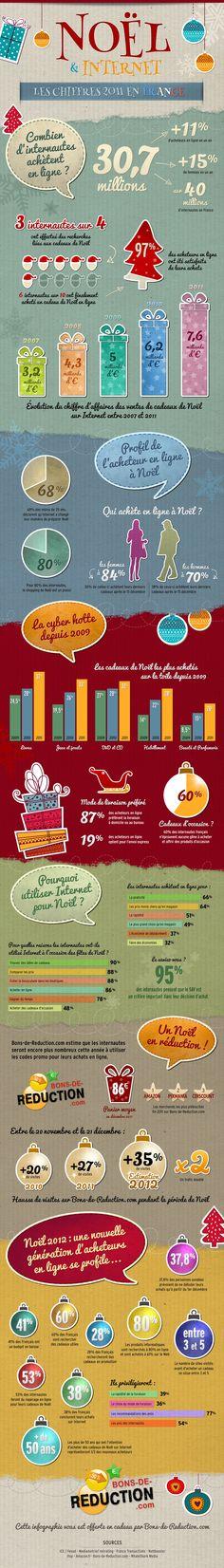 L' #ecommerce pendant les fêtes de #Noel, les chiffres en #France