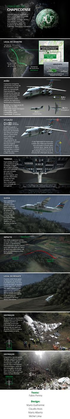 Infográfico: os últimos momentos do acidente com avião da Chapecoense #globoesporte