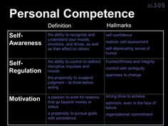 """Wise words about adeptness in Emotional Intelligence from Daniel Goldman's book, """"What Makes a Leader."""""""