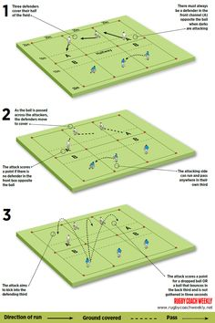 "Kicking game for a ""pendulum"" backfield defence Rugby Drills, Football Training Drills, Rugby Training, Rugby Quotes, Rugby Poster, Rugby Coaching, Kicks, Game, Pointers"