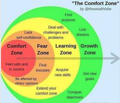 Comfort zone, Fear zone, Learning zone, Growth zone – Best Quotes images in 2019 Life Skills, Life Lessons, Self Improvement Tips, Emotional Intelligence, Self Confidence, Self Development, Personal Development, Leadership Development, Character Development