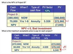 Net present value calculations using present value of lump tables and present value of annuity tables PV NPV Lump sum Annuity Cost Accounting, Periodic Table, Investing, Homeschool, Presents, Models, Gifts, Templates, Periodic Table Chart