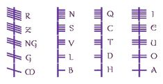 """The Celtic alphabet known as Ogham (pronounced """"Oh-m"""" or """"Oh-wam"""") was invented, according to the medieval Irish Book of Ballymote, by Ogma Sun-Face, son of Elatha. In comprises three sets of five consonants and one set of five vowels, a total of twenty letters."""