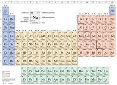 periódusos rendszer elektronegativitás - Google keresés